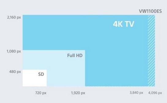 projecteur home cinéma 4K